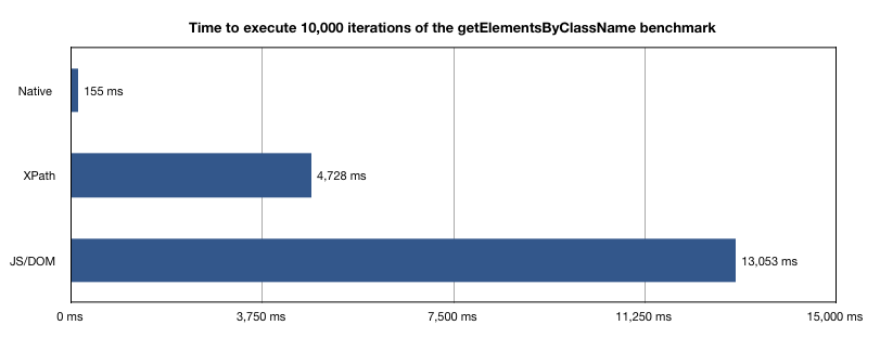 Graph of getElementsByClassName benchmark results