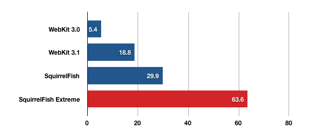 bar graph showing WebKit 3.0: 5.4; WebKit 3.1: 18.8; SquirrelFish: 29.9; SquirrelFish Extreme: 63.6
