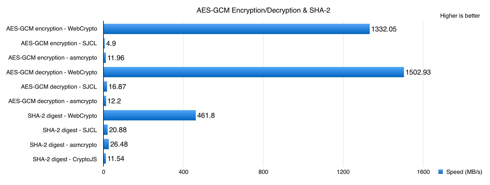 AES-GCM Encryption/Decryption SHA-2