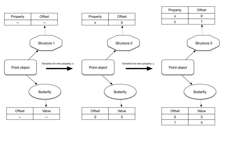 javascript对象存储