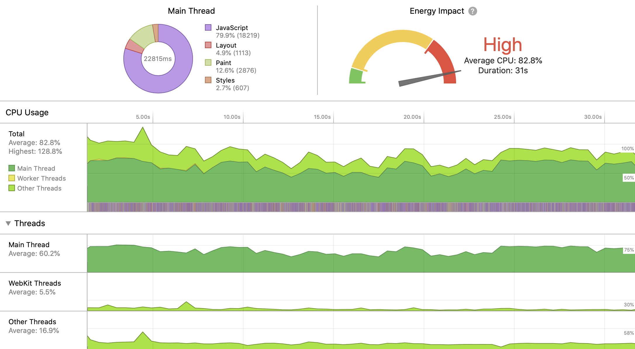 How Web Content Can Affect Power Usage | WebKit