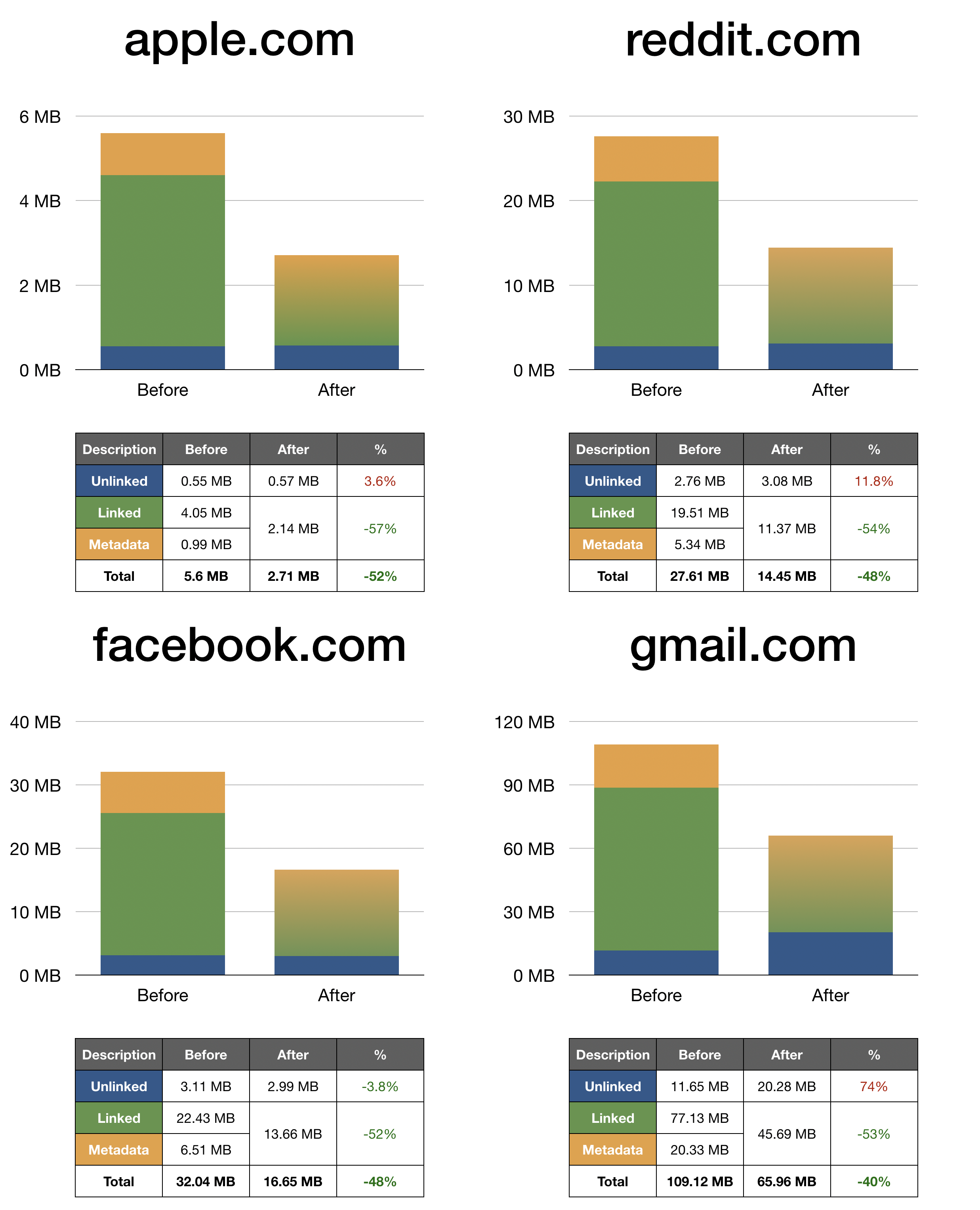Bytecode size charts for reddit.com, apple.com, facebook.com and gmail.com