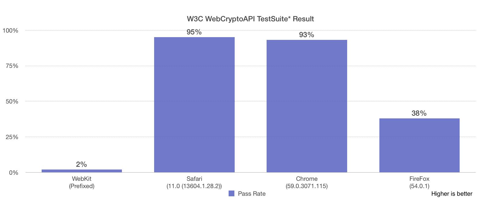 W3C WebCrypto TestSuite Result Chart