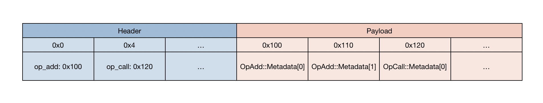 Metadata Memory Table