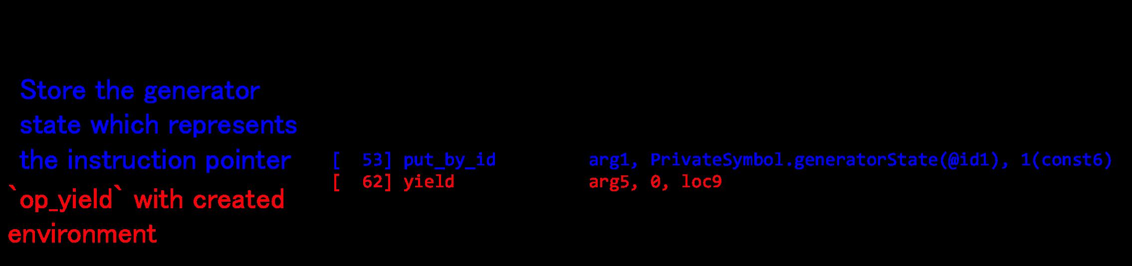 Pre-Generatorification bytecode