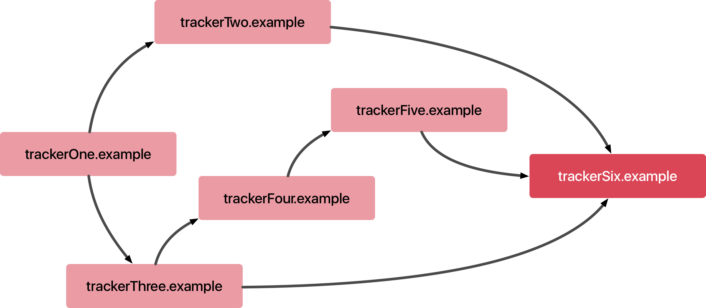 Cross-site tracker collusion diagram